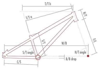 Geometrie modelové řady AGang